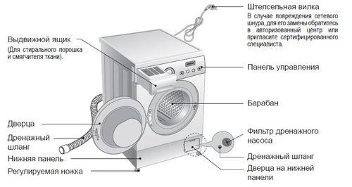 instrukciya_kak_postavit_stiralnuyu_mashinu_2