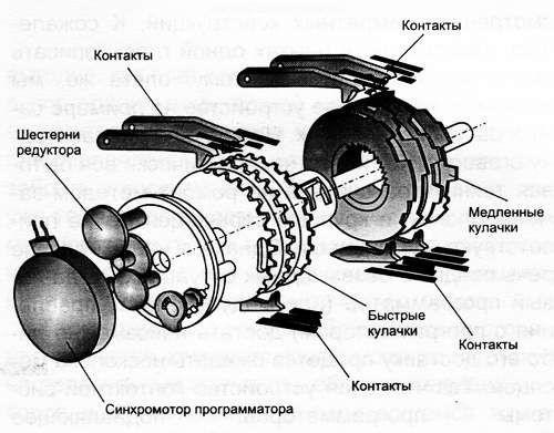 programmator_dlya_stiralnyx_mashin_3