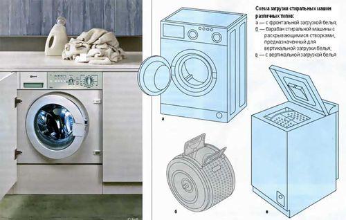 Выбираем узкую стиральную машину