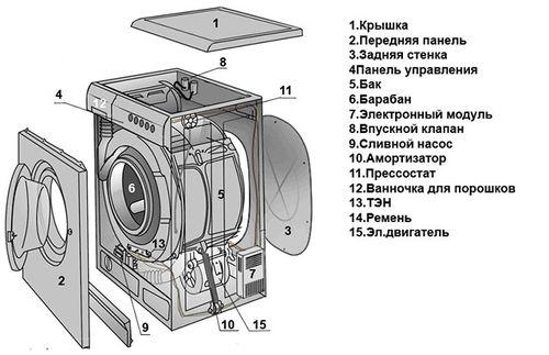vybore_stiralnyx_mashin_4.5_kg_2