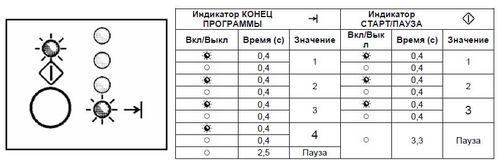 kody_oshibok_stiralnyx_mashin_elektrolyuks_3