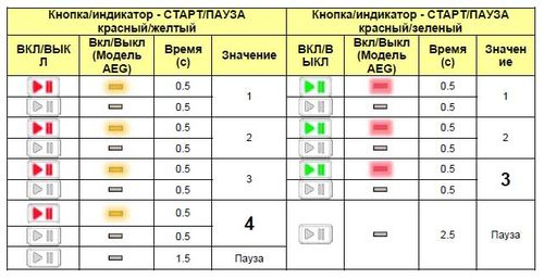 kody_oshibok_stiralnyx_mashin_elektrolyuks_5