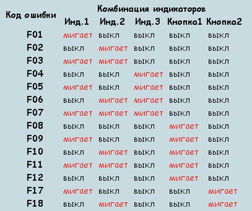 kody_oshibok_stiralnyx_mashin_indezit_1