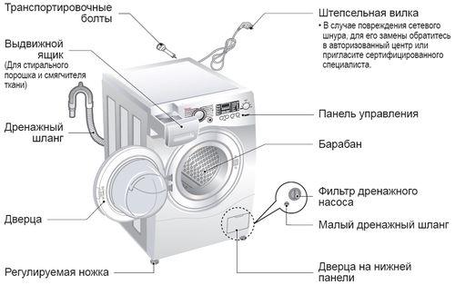poshagovaya_sxema_podklyucheniya_stiralnoj_mashiny_4