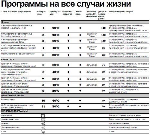 programm_stirki_stiralnoj_mashiny_3