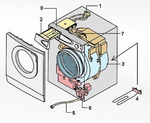 Комплектующие стиральной машины