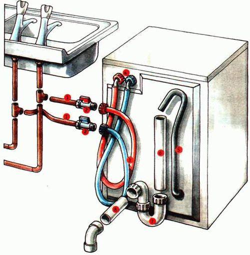 Слив для стиральной машины