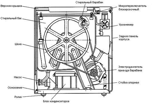 Конструкция стиральной машинки