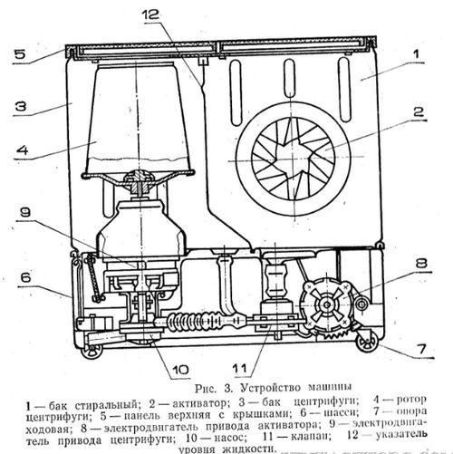 Устройство и принцип работы «Сибирь-6»