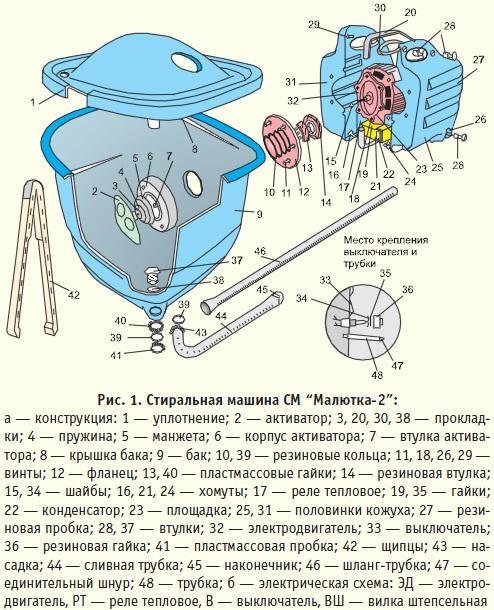 Инструкция стиральной машины дана