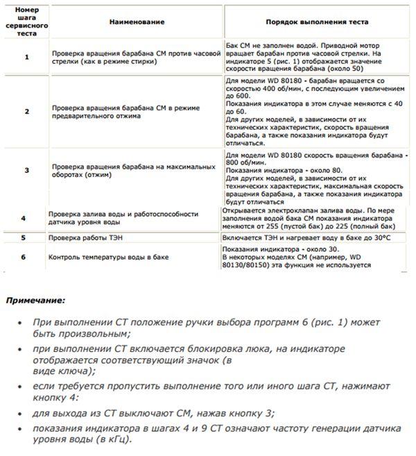 servisnyj-test-stiralnyx-mashin