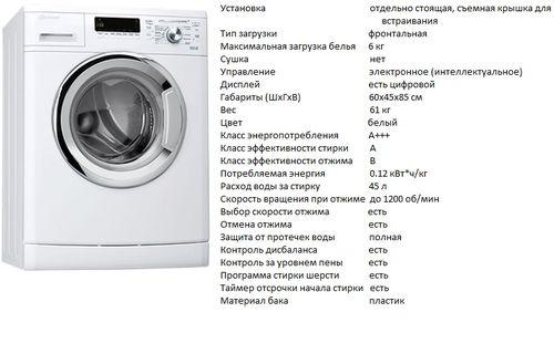 Характеристики устройства