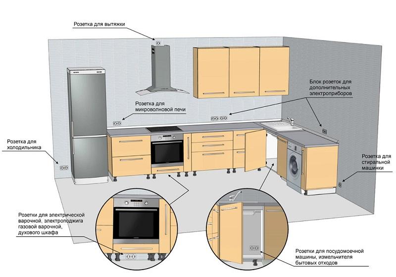 Схема размещения стиральной машины на кухне